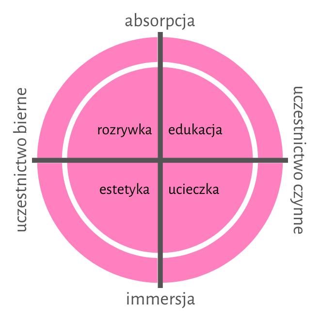 projektowanie doświadczeń - wymiary